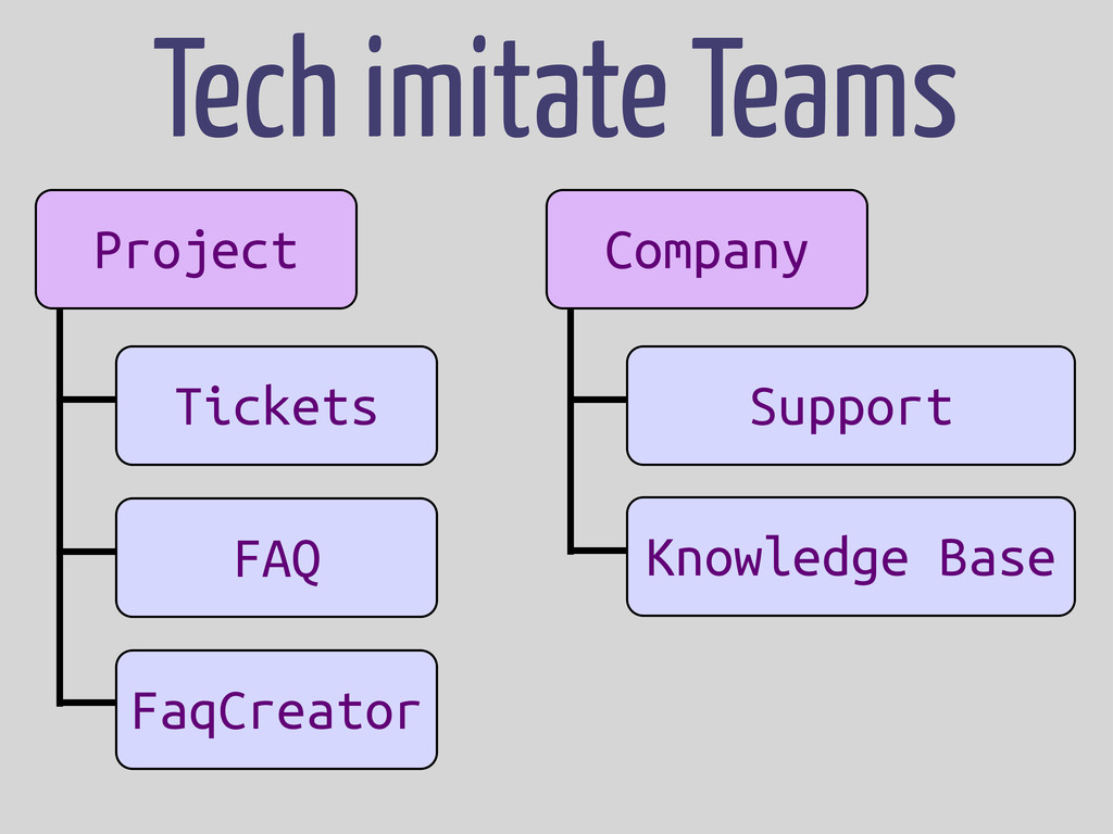 Tech imitate Teams Project App App App Tickets ...