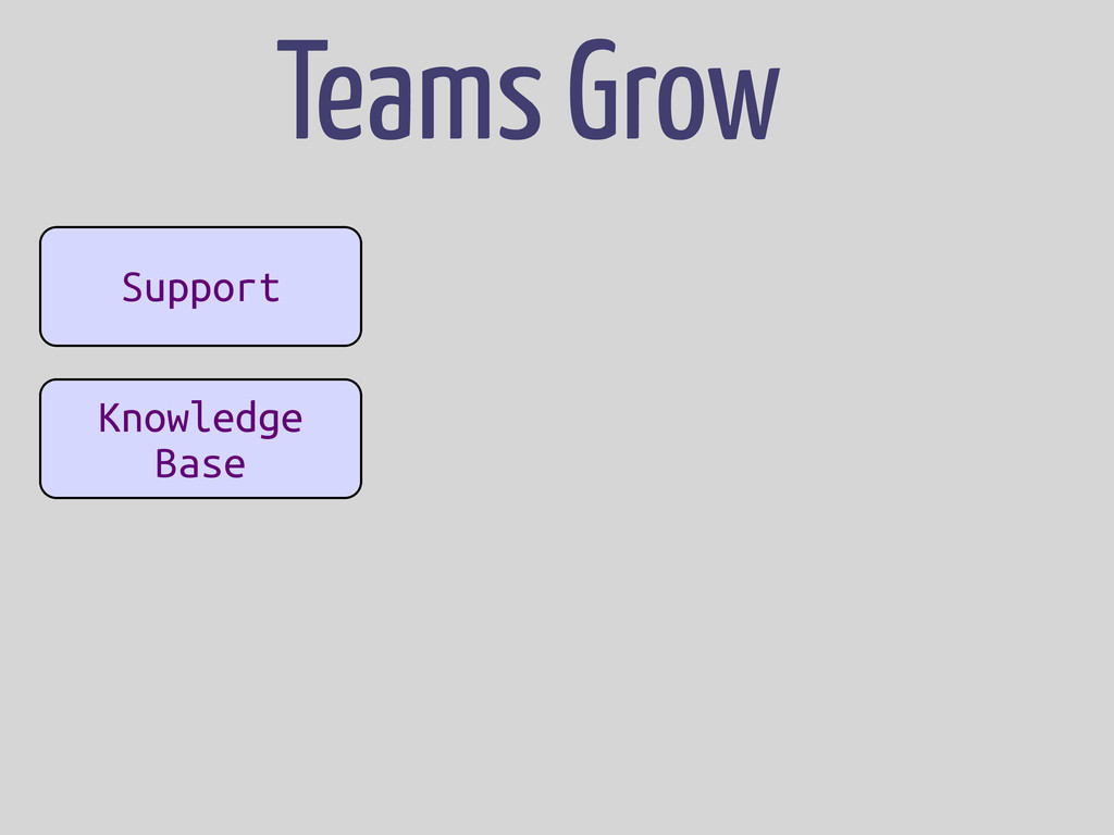 App App Support Knowledge Base Teams Grow