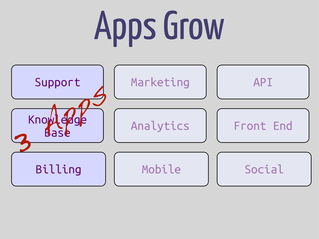 App App App Support Knowledge Base Billing Apps...