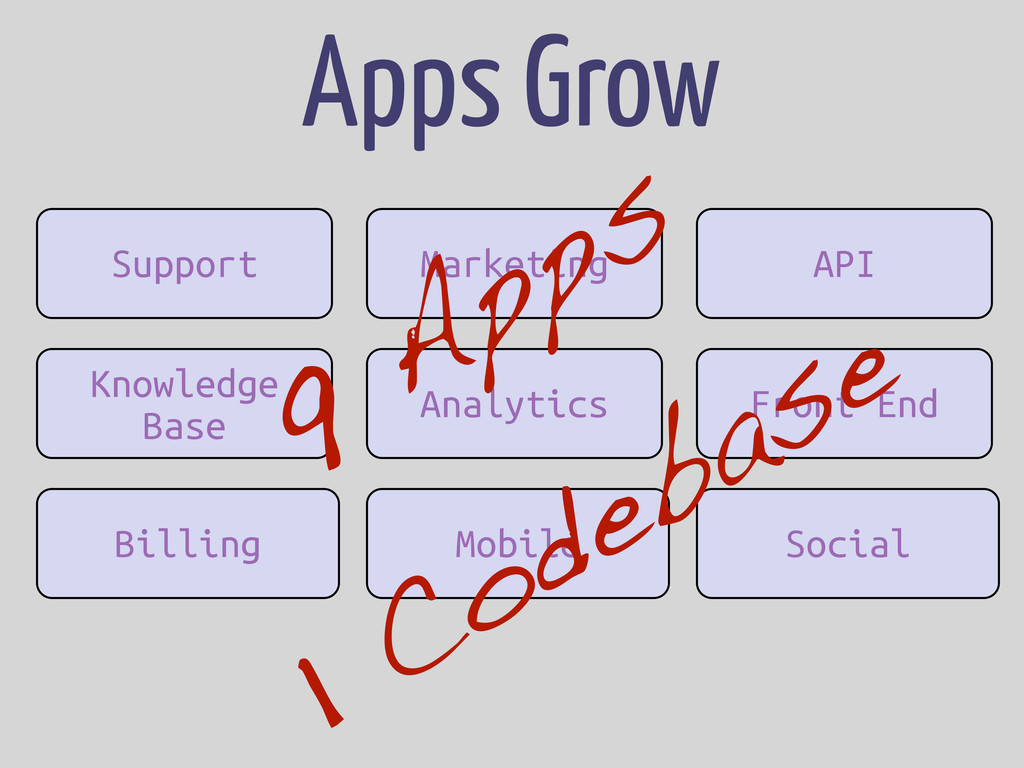 Support Knowledge Base Billing Apps Grow Market...