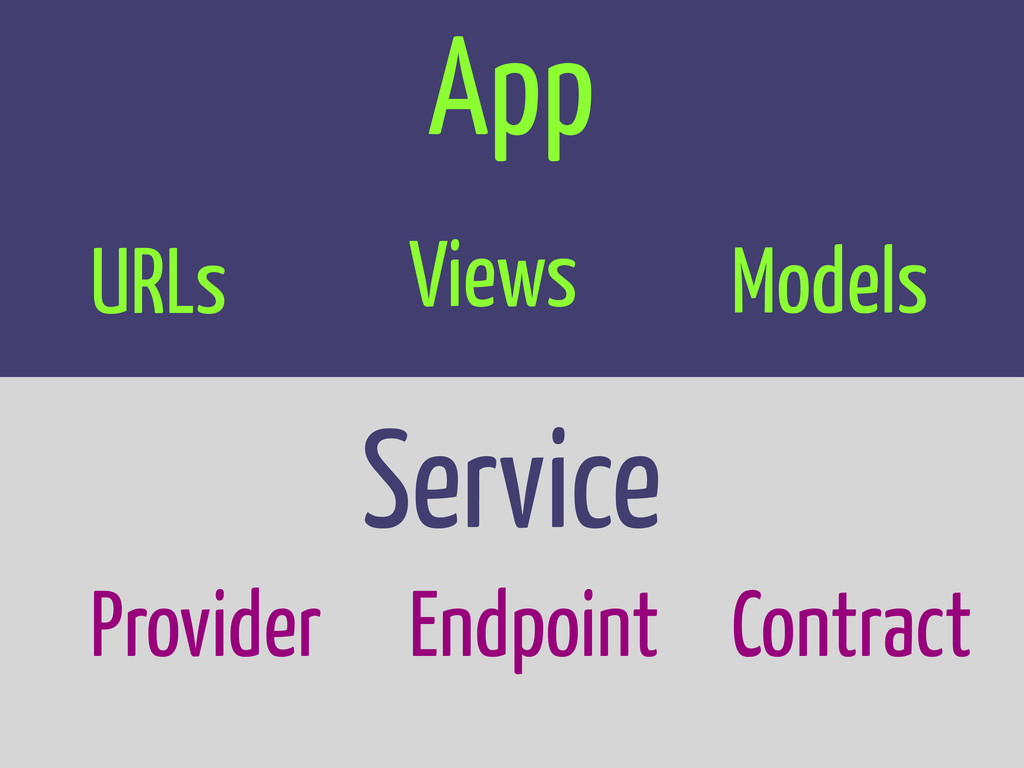 Service App Models Views URLs Provider Endpoint...