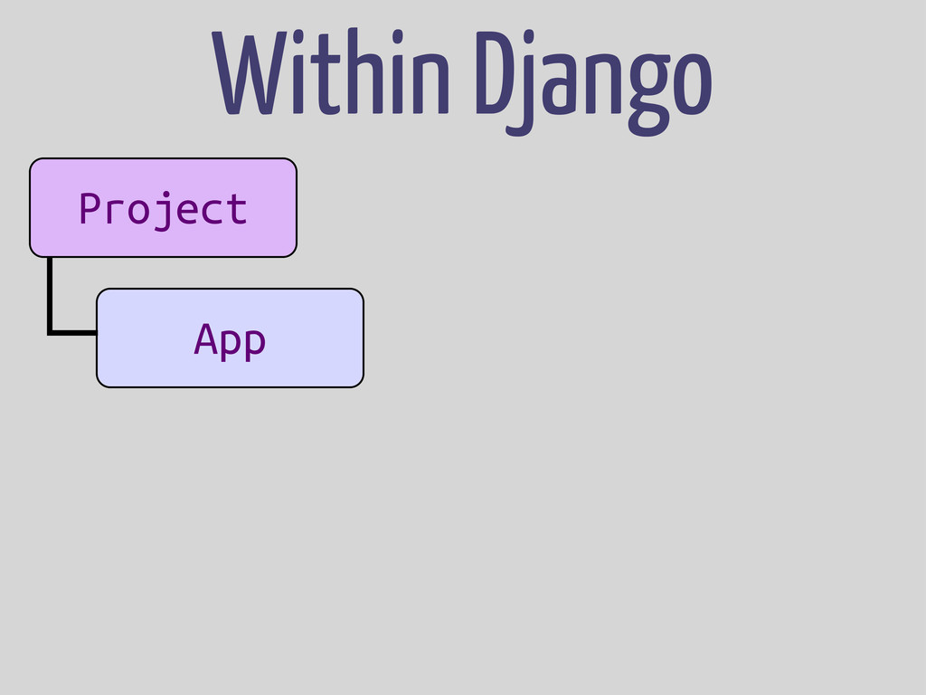 Project App Within Django