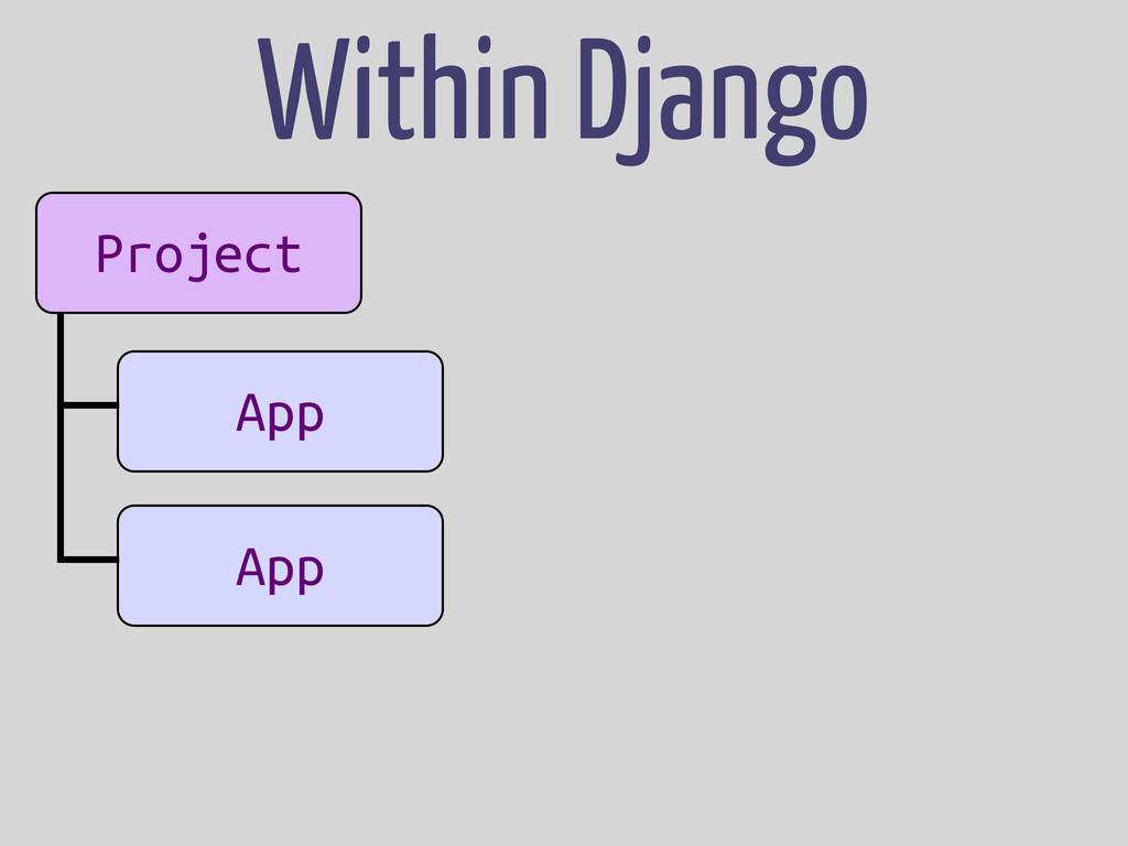 Project App App Within Django
