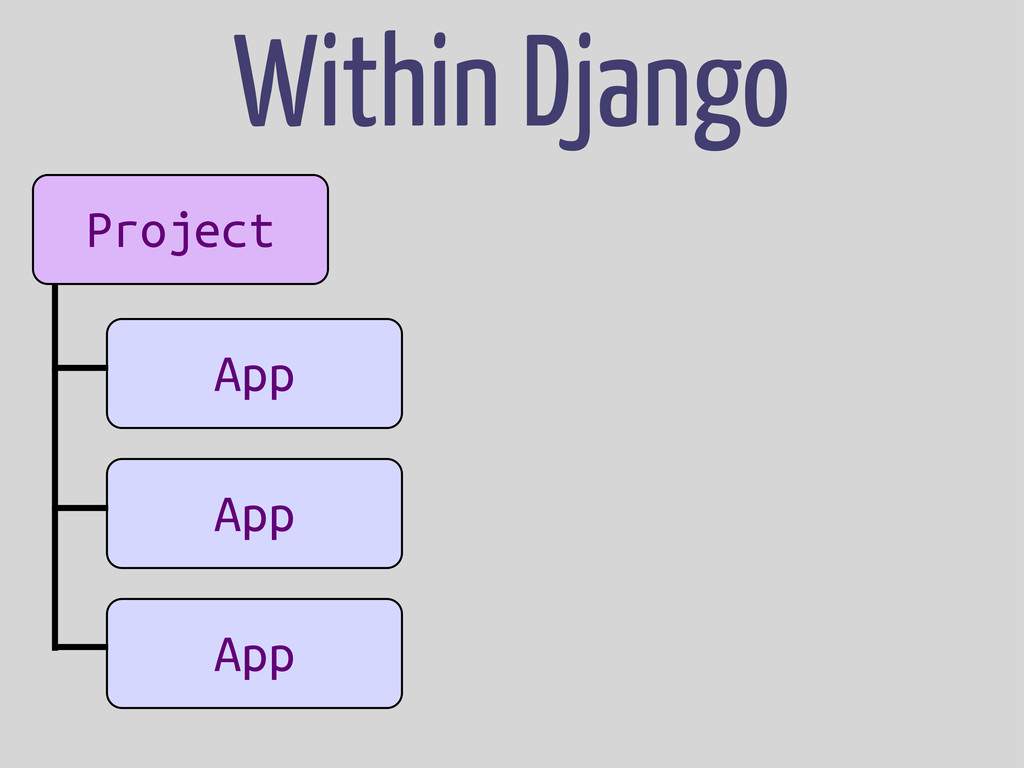 Project App App App Within Django