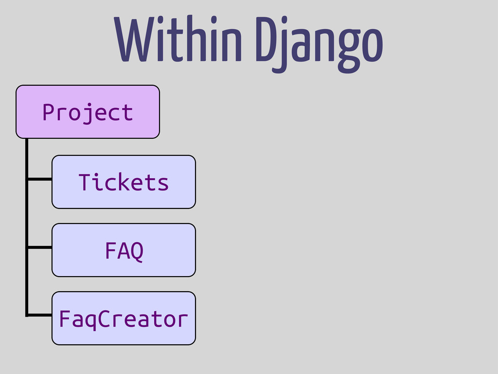 Project App App App Tickets FAQ FaqCreator With...