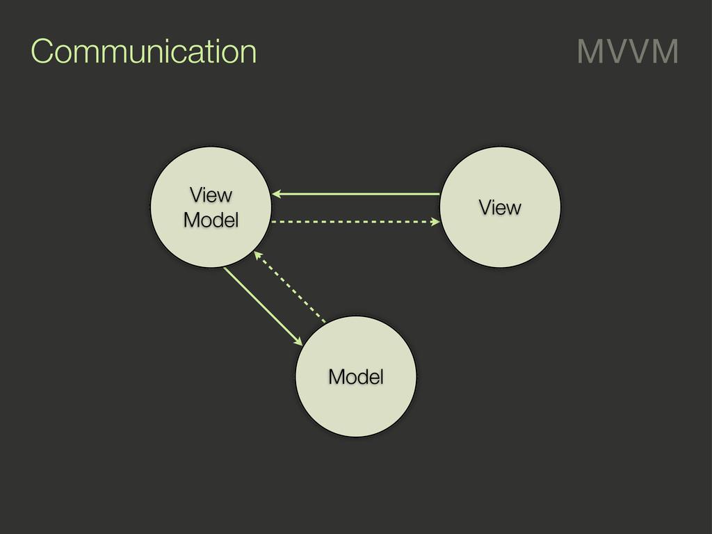 Communication MVVM Model View View Model