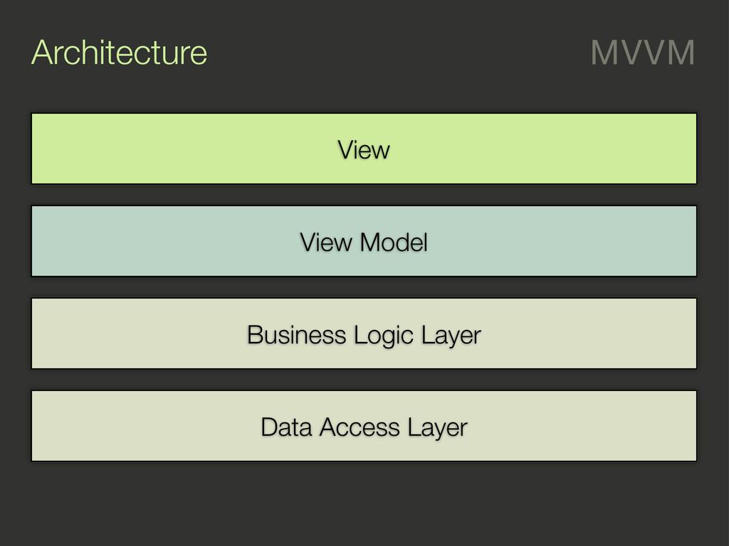 Architecture MVVM Data Access Layer Business Lo...