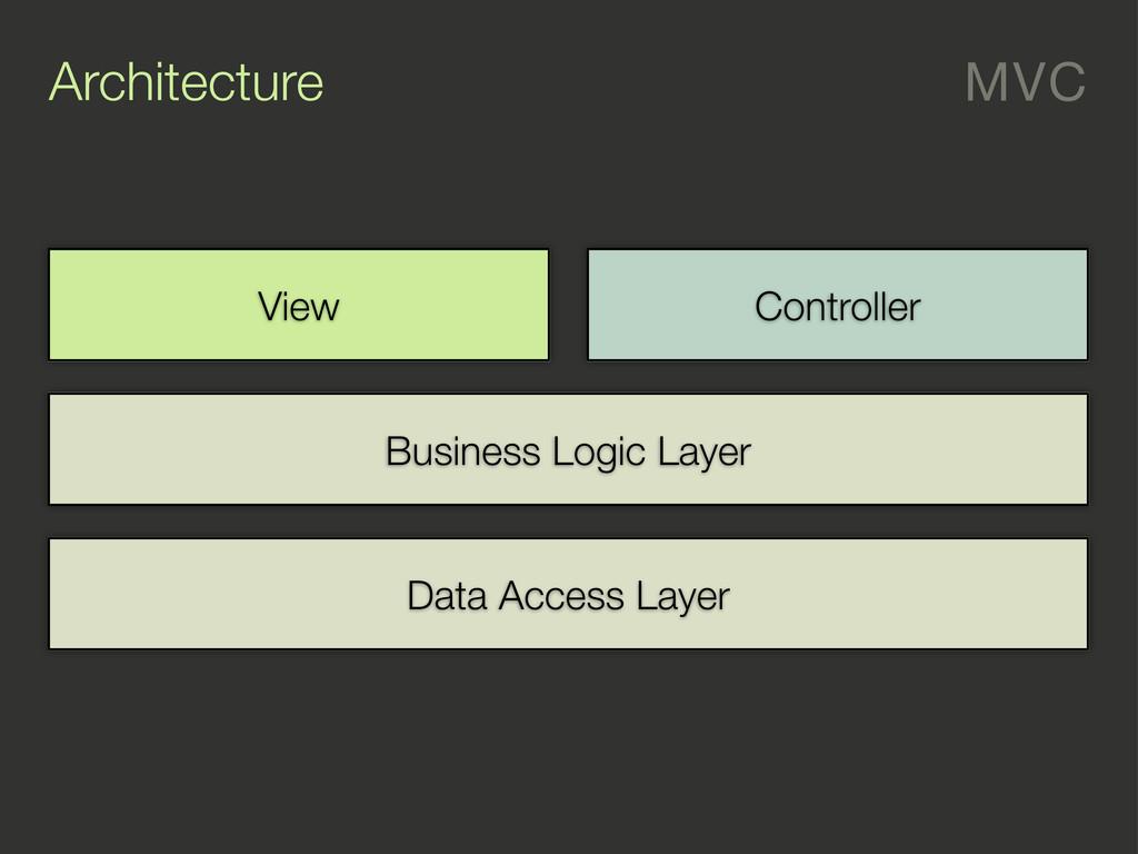 Architecture MVC Data Access Layer Business Log...