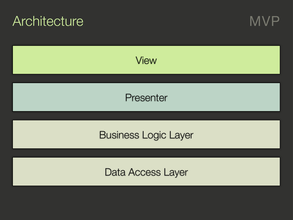 Architecture MVP Data Access Layer Business Log...