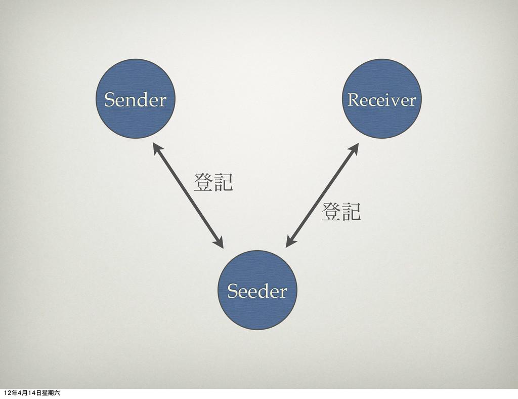 Seeder Sender Receiver ొه ొه 12年4月14日星期六