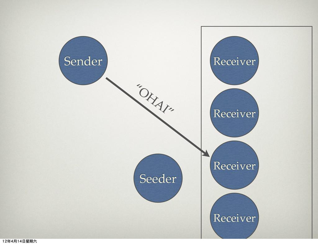 Seeder Sender Receiver Receiver Receiver Receiv...