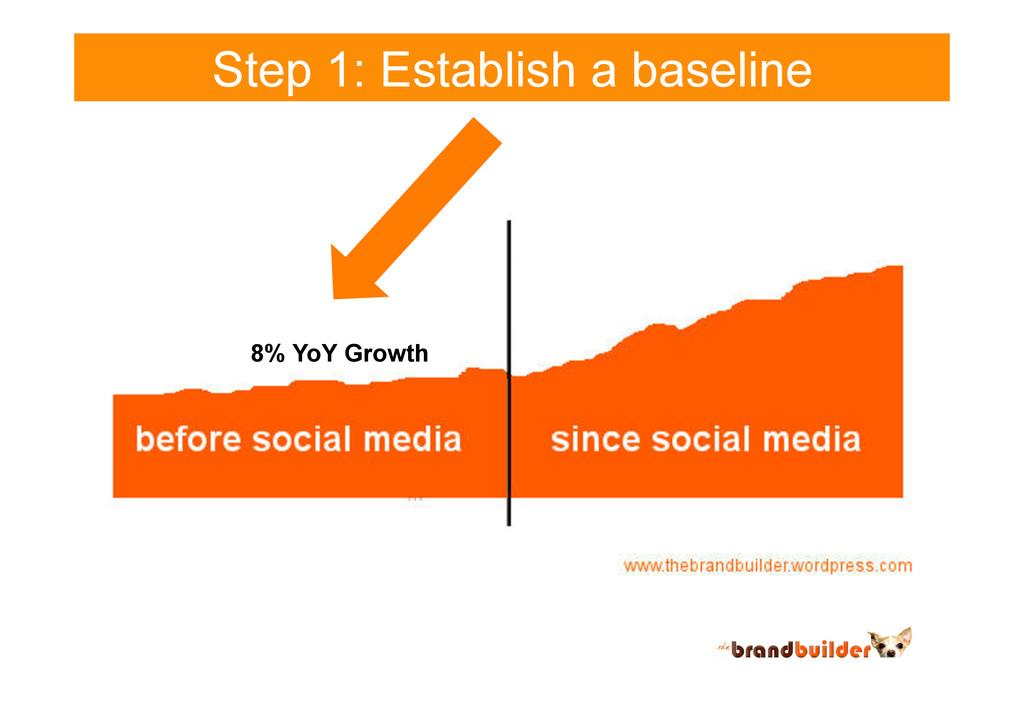 Step 1: Establish a baseline 8% YoY Growth