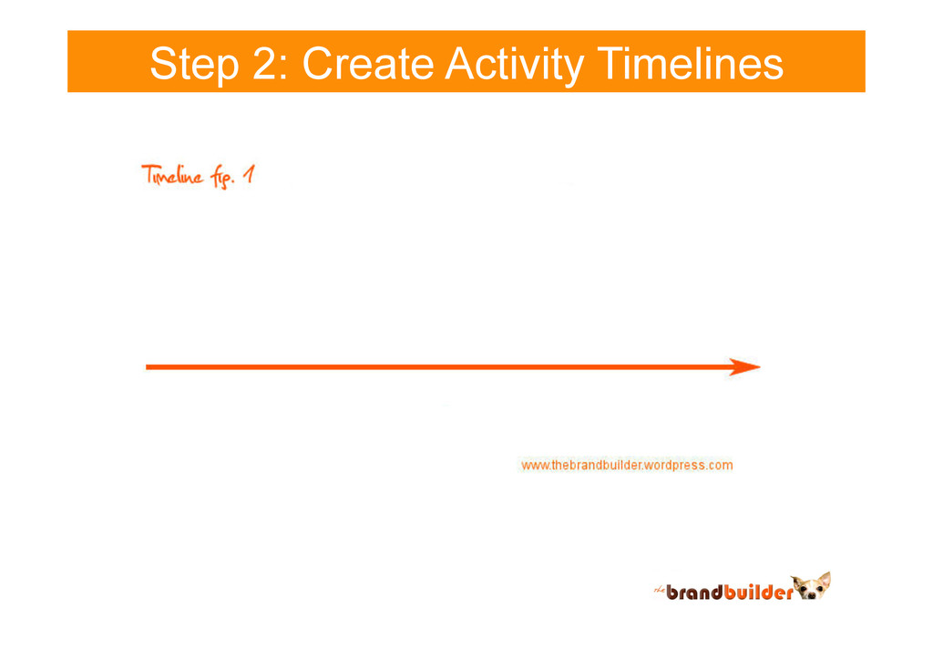 Step 2: Create Activity Timelines