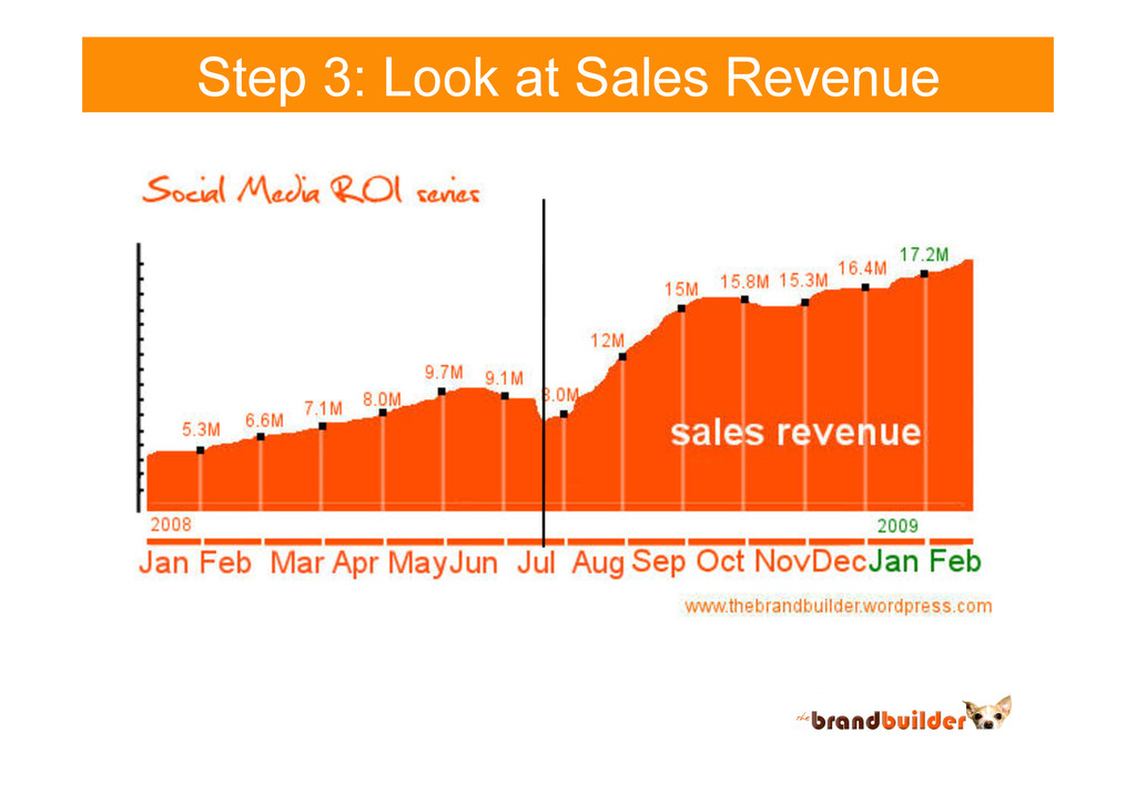 Step 3: Look at Sales Revenue