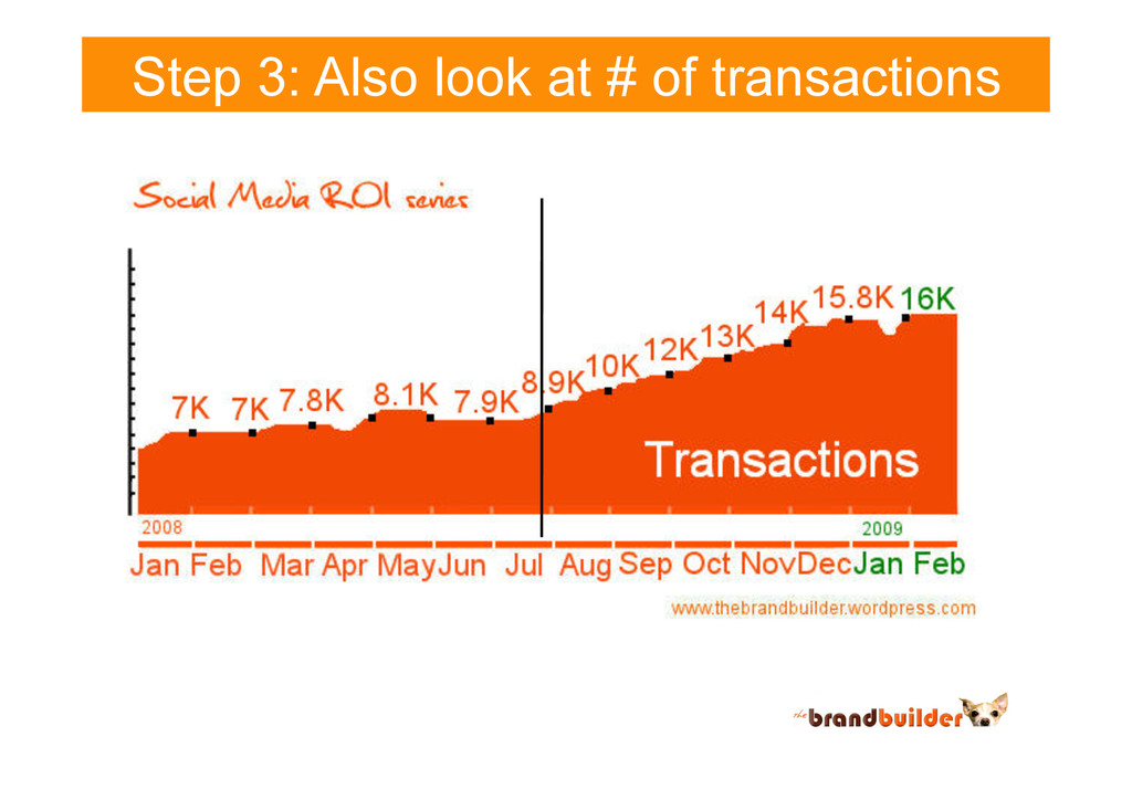 Step 3: Also look at # of transactions