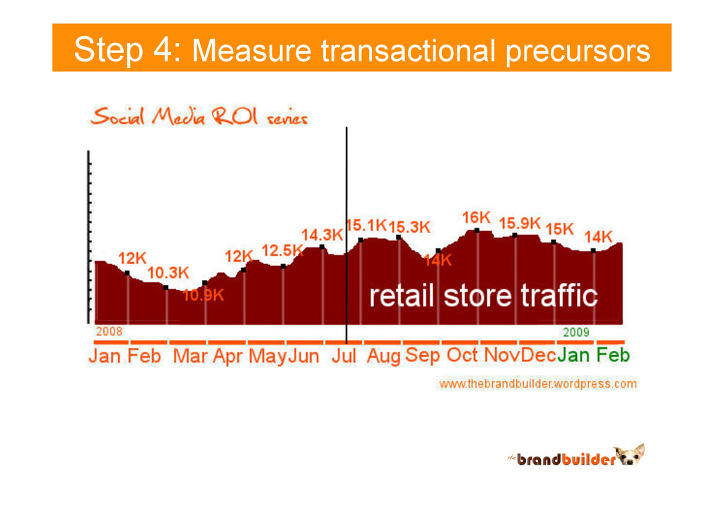 Step 4: Measure transactional precursors