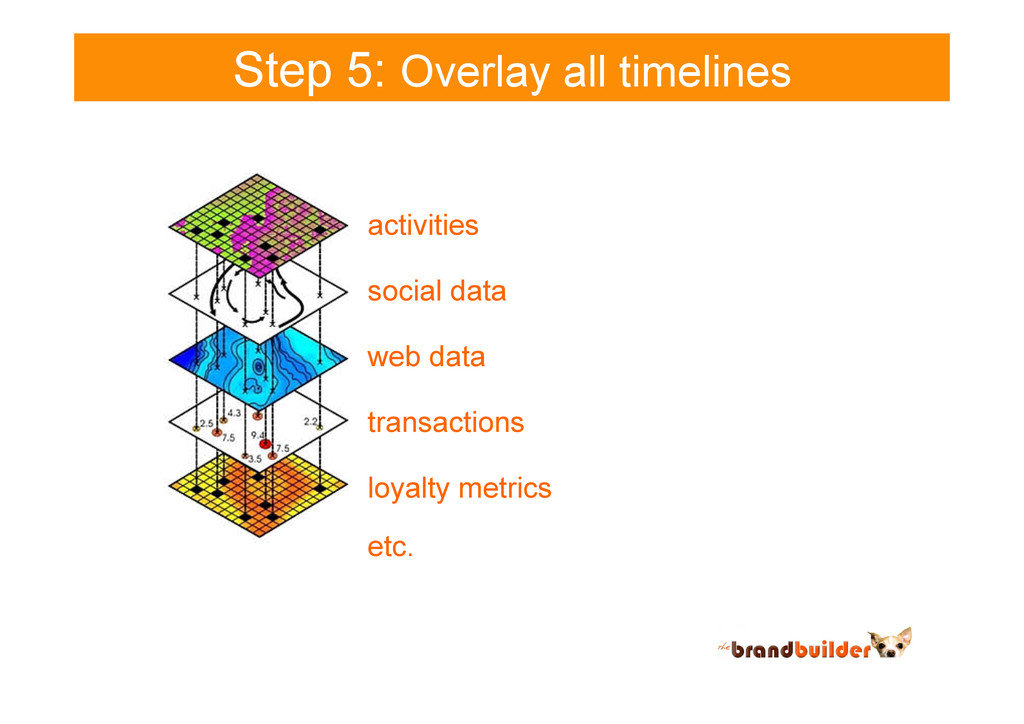 Step 5: Overlay all timelines activities transa...