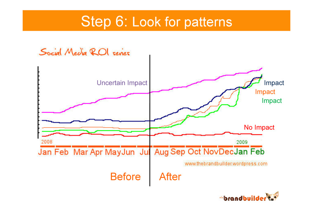 Step 6: Look for patterns Before After Impact I...
