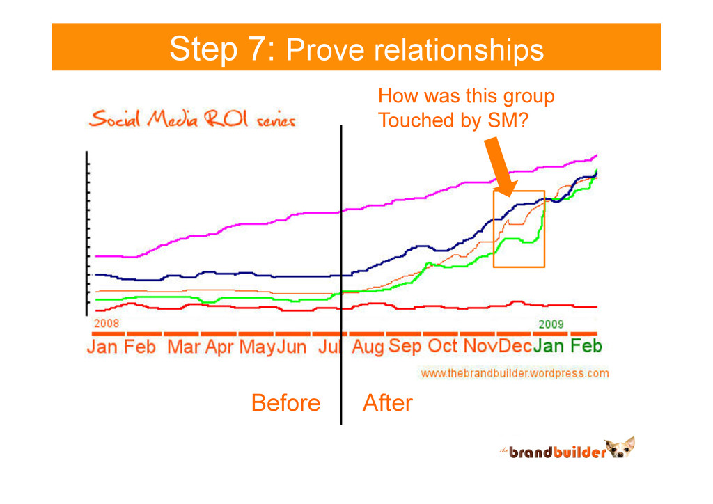 Step 7: Prove relationships Before After How wa...