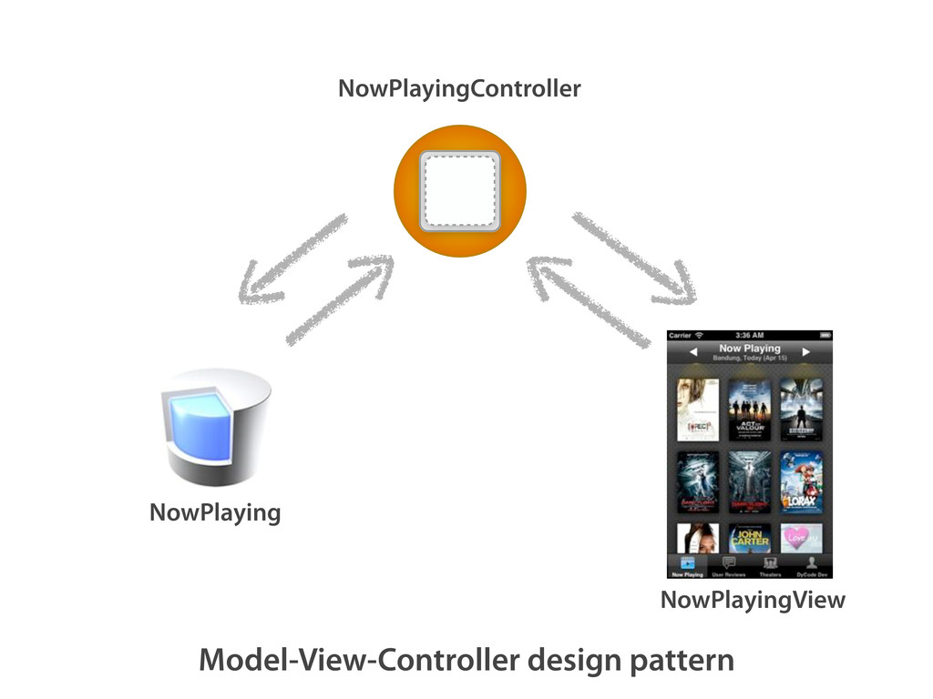 Model-View-Controller design pattern NowPlaying...