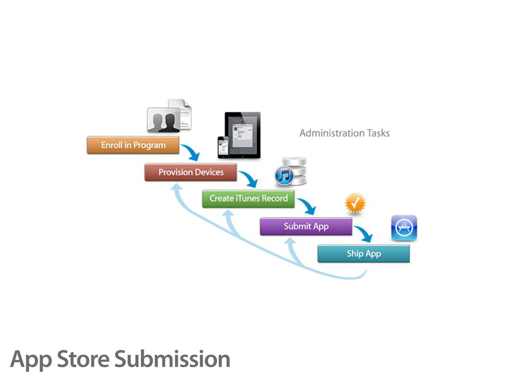App Store Submission