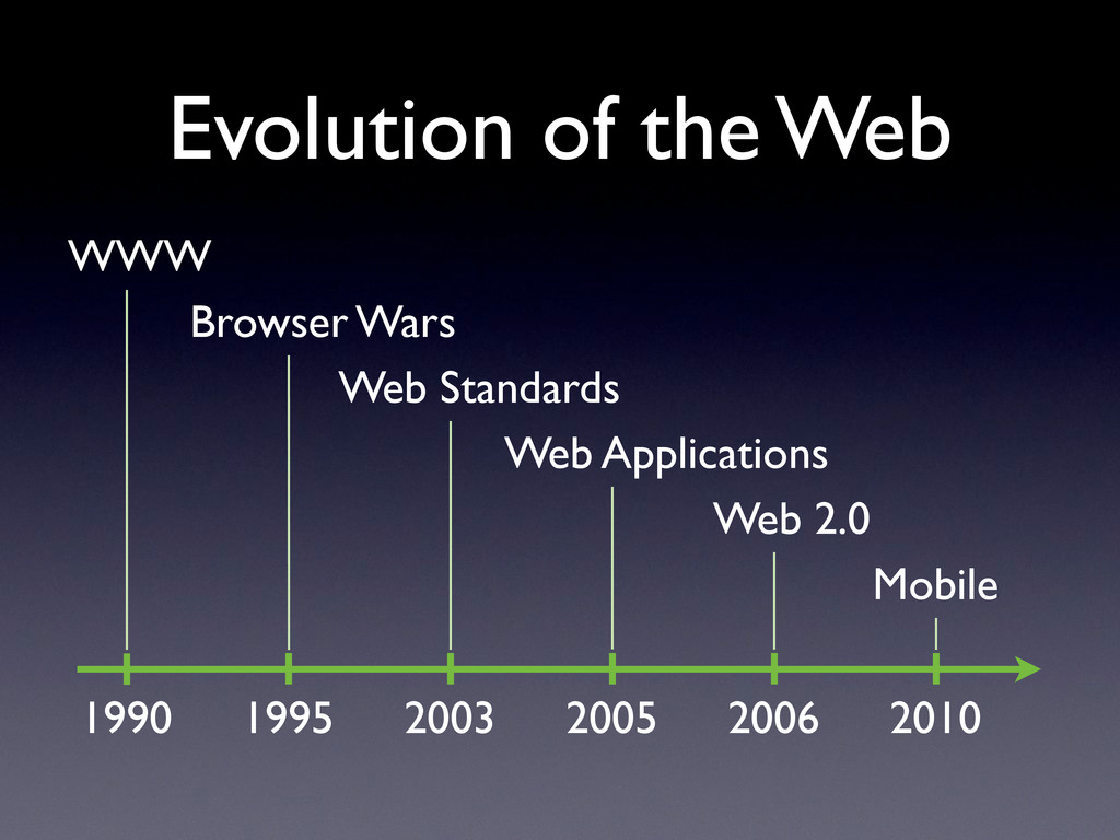 Evolution of the Web 1990 1995 2003 2005 WWW Br...