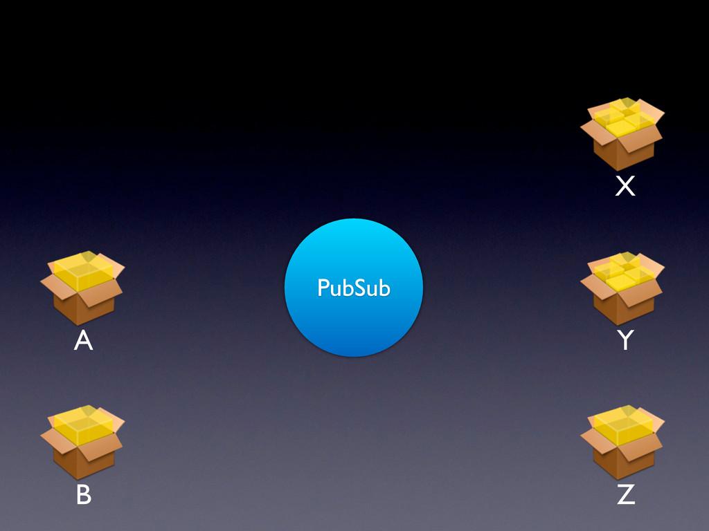 PubSub A Y X Z B