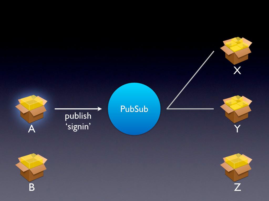 PubSub publish 'signin' A Y X Z B