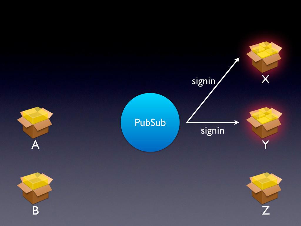 PubSub signin signin A Y X Z B