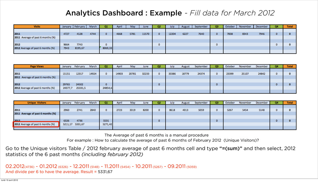 Analytics Dashboard : Example - Fill data for M...