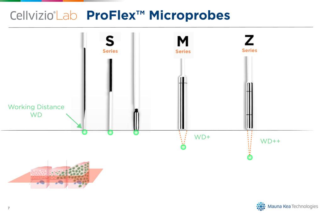 7 Working Distance WD WD+ WD++ ProFlex™ Micropr...