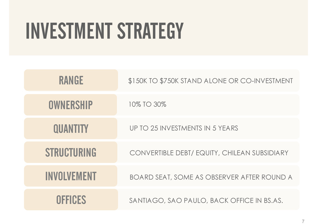 INVESTMENT STRATEGY 7 $150K TO $750K STAND ALON...