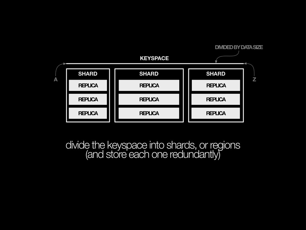 divide the keyspace into shards, or regions (an...