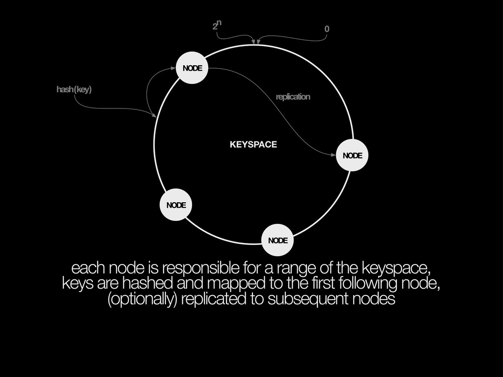 each node is responsible for a range of the key...