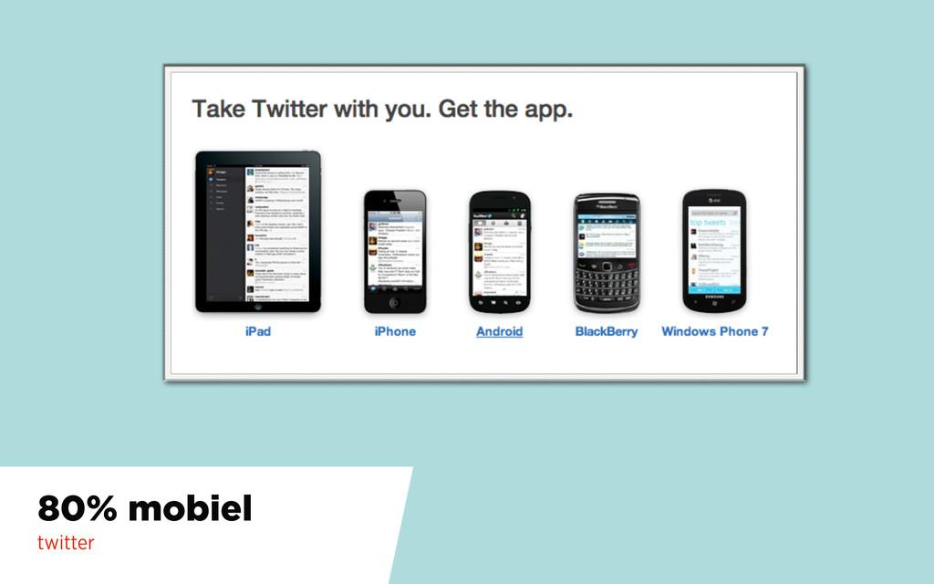 80% mobiel twitter