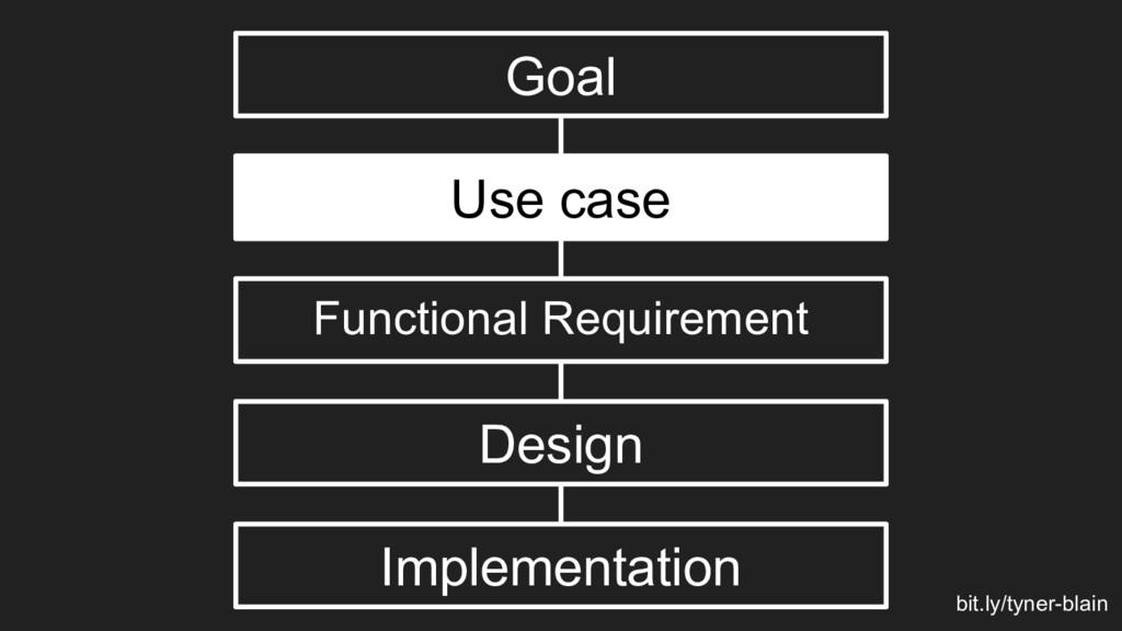 Goal Use case Functional Requirement Design Imp...