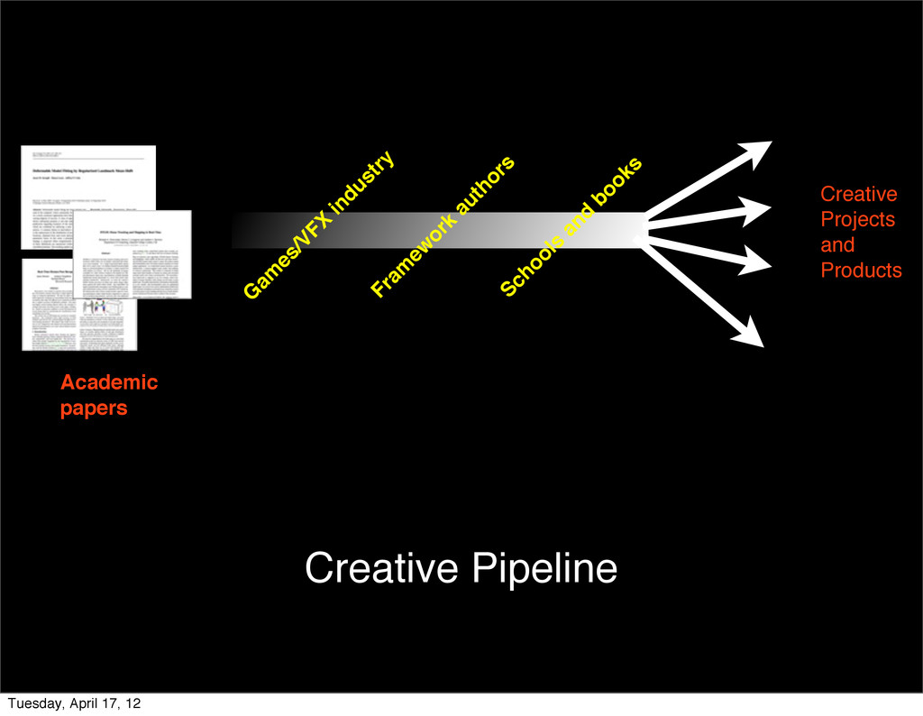 Academic papers Creative Projects and Products ...