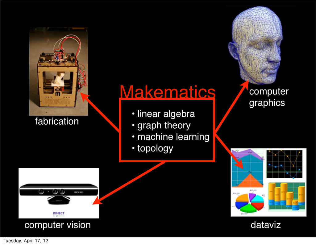 Makematics • linear algebra • graph theory • ma...