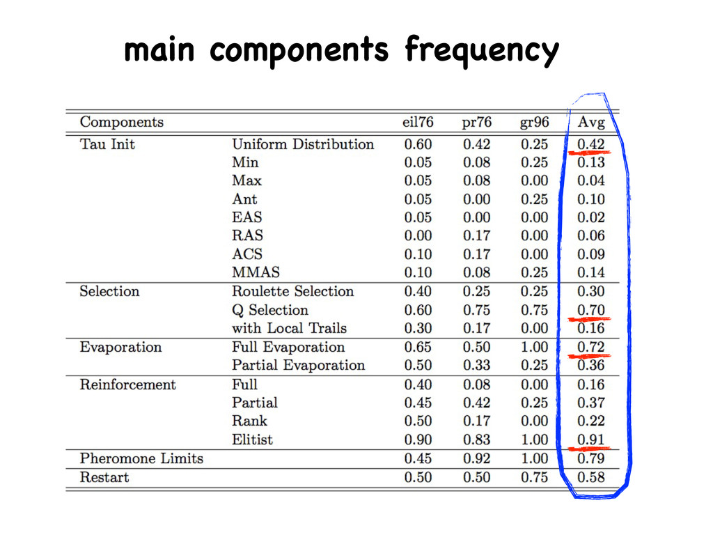 main components frequency