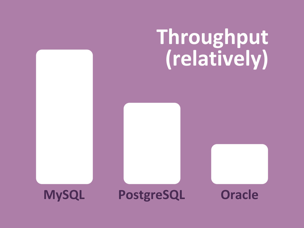 MySQL PostgreSQL Throughput (relatively) Oracle