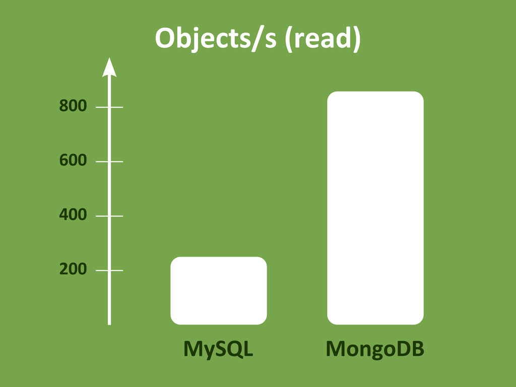MySQL MongoDB 800 200 400 600 Objects/s (read)