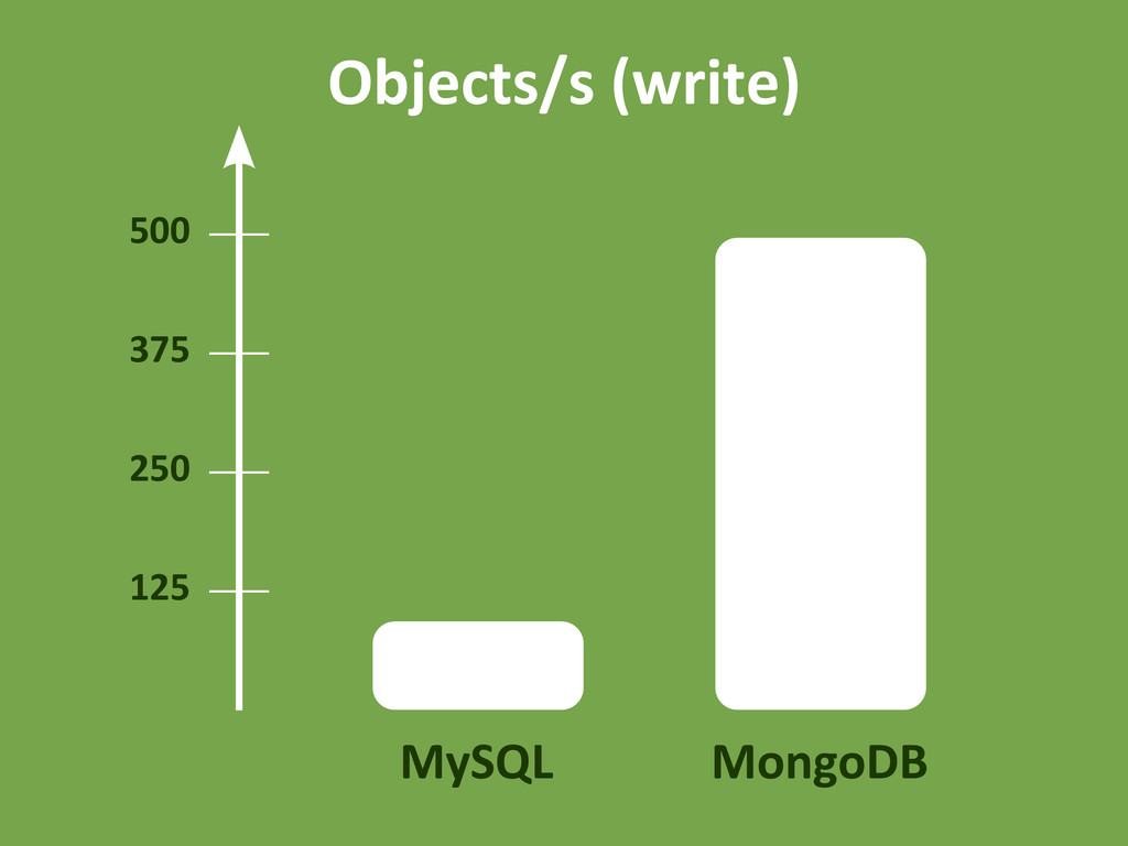 MySQL MongoDB 500 125 250 375 Objects/s (write)