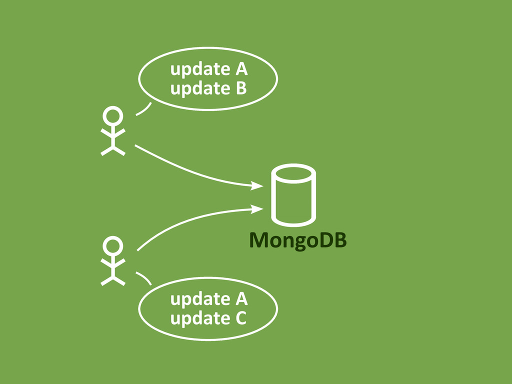 MongoDB update A update B update A update C