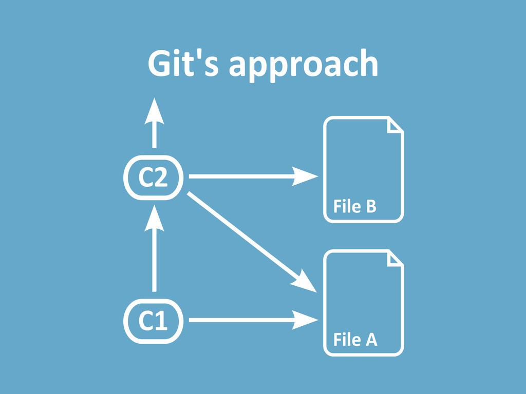 Git's approach File B File A C1 C2