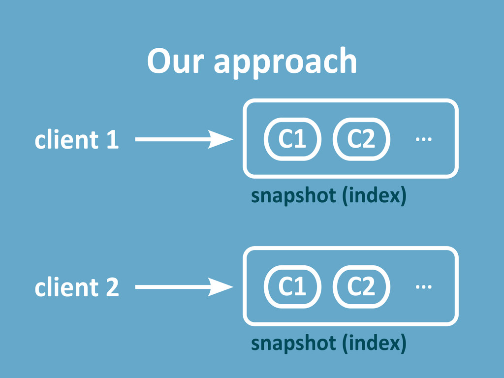 Our approach snapshot (index) client 1 ... snap...