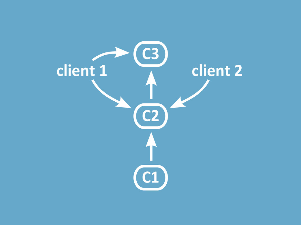 C1 C2 client 1 client 2 C3