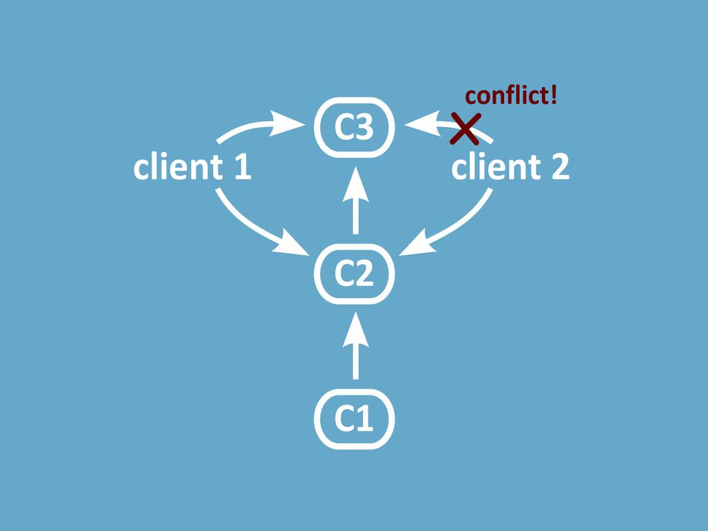 C1 C2 client 1 client 2 C3 conflict!