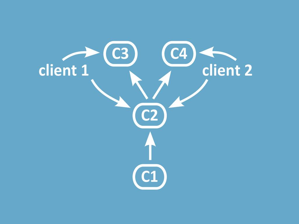 C1 C2 client 1 client 2 C3 C4