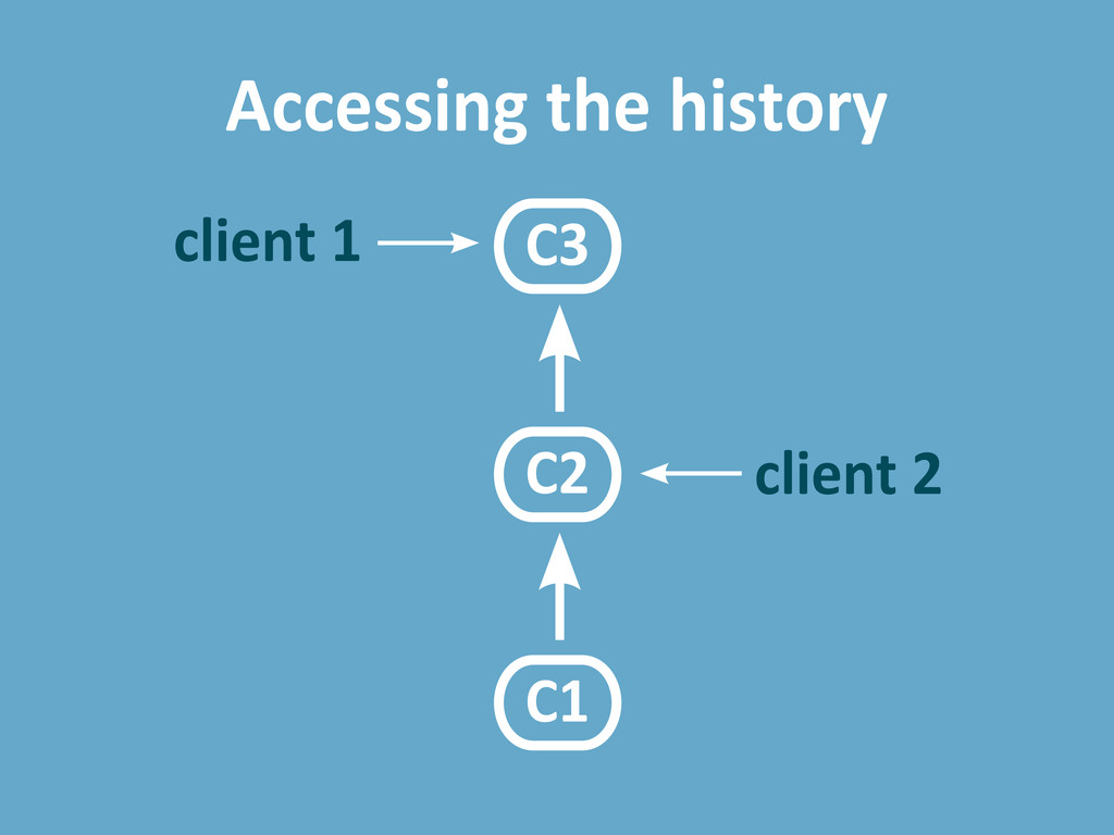 C1 C2 C3 Accessing the history client 1 client 2