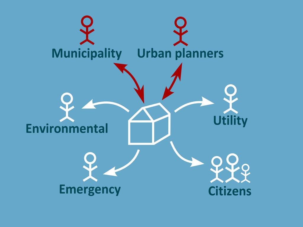 Municipality Urban planners Utility Environment...